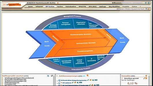 enabler4BIZ Prozessmodell