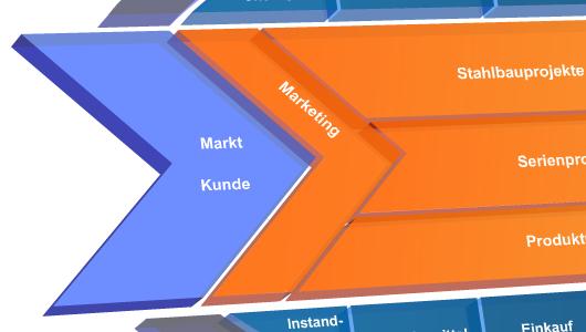 Übersichtliche Prozessvisualisierung, strukturierte Dokumentenablage